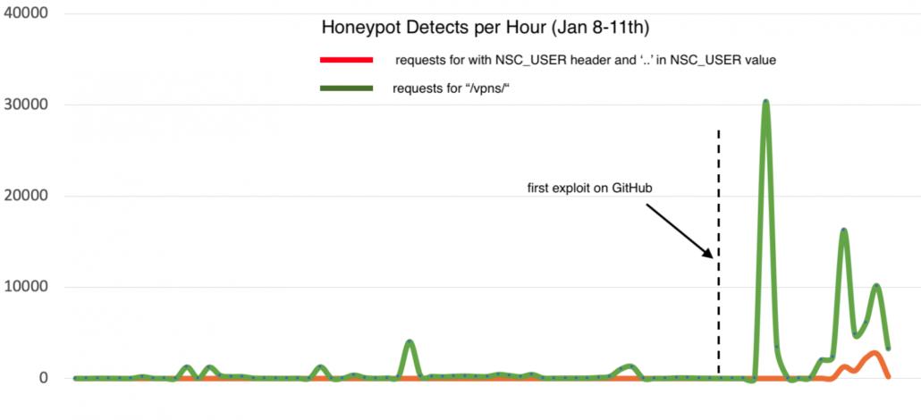 NetScaler Honeypot Statistics